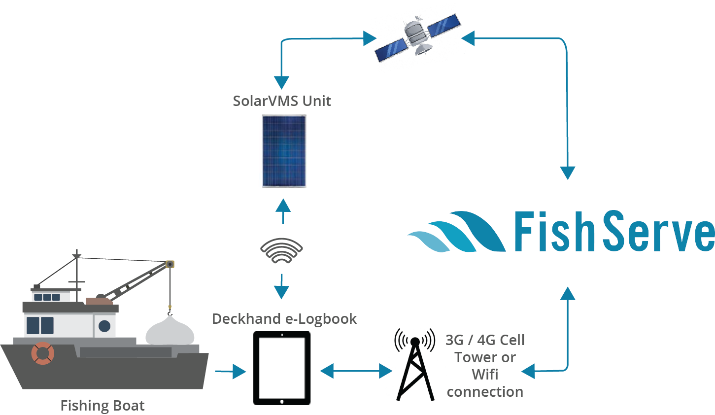 FINNZ ER with Deckhand and SolarVMS copy